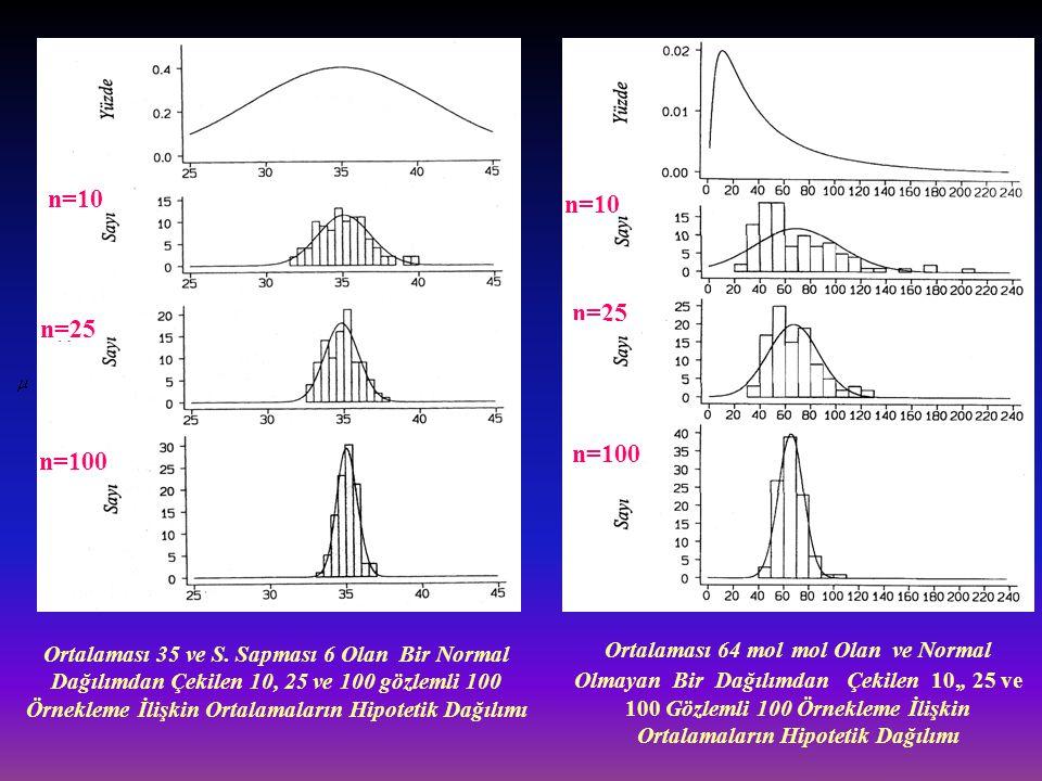 Ortalaması 35 ve S. Sapması 6 Olan Bir Normal Dağılımdan Çekilen 10, 25 ve 100 gözlemli 100 Örnekleme İlişkin Ortalamaların Hipotetik Dağılımı Ortalam
