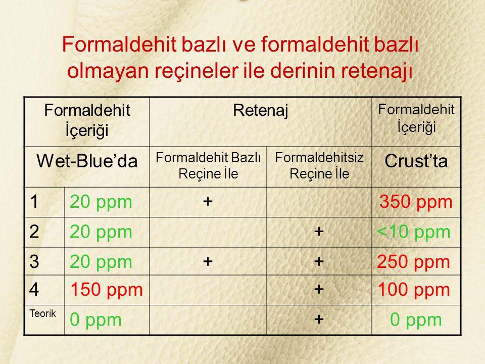 Formaldehit bazlı ve formaldehit bazlı olmayan reçineler ile derinin retenajı Formaldehit İçeriği Retenaj Formaldehit İçeriği Wet-Blue'da Formaldehit Bazlı Reçine İle Formaldehitsiz Reçine İle Crust'ta 120 ppm+350 ppm 220 ppm+<10 ppm 320 ppm++250 ppm 4150 ppm+100 ppm Teorik 0 ppm+