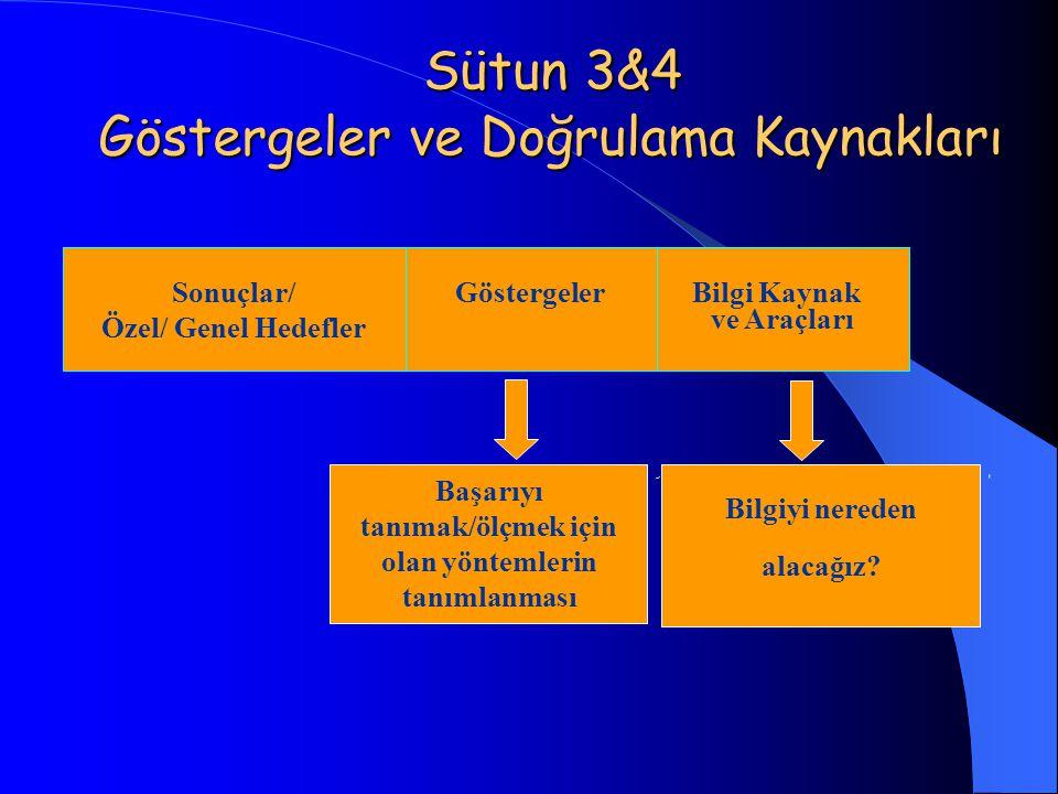 Sütun 3&4 Göstergeler ve Doğrulama Kaynakları Sütun 3&4 Göstergeler ve Doğrulama Kaynakları Sonuçlar/ Özel/ Genel Hedefler Göstergeler Bilgi Kaynak ve