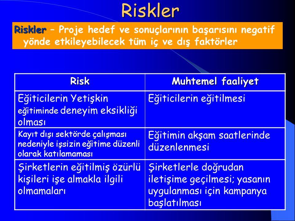 Riskler Riskler Riskler – Proje hedef ve sonuçlarının başarısını negatif yönde etkileyebilecek tüm iç ve dış faktörler Eğiticilerin Yetişkin eğitimind