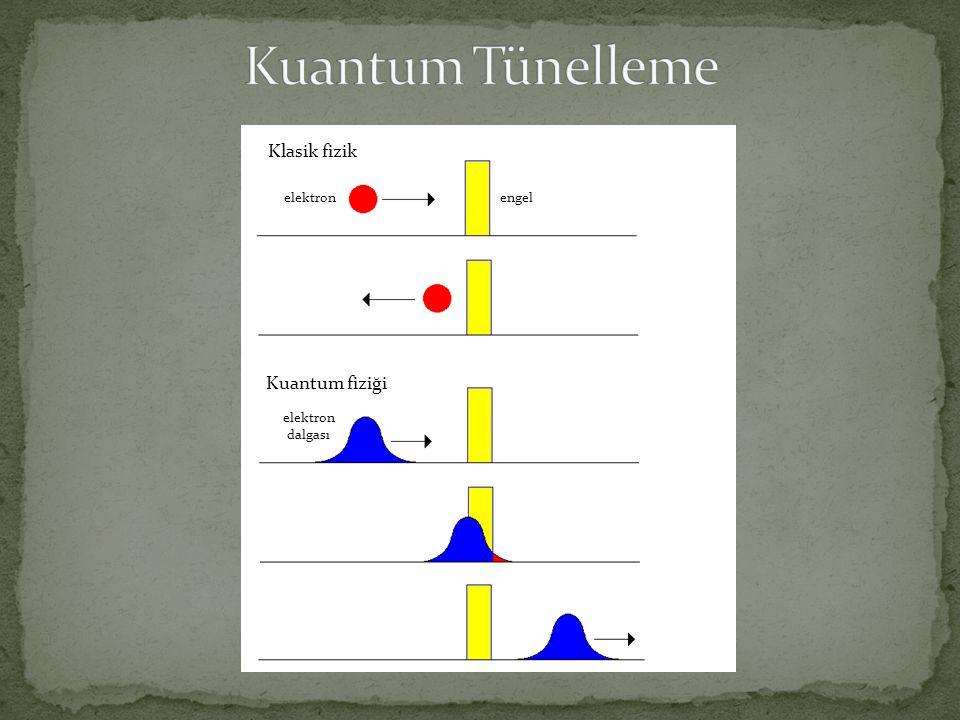 Klasik fizik Kuantum fiziği elektronengel elektron dalgası