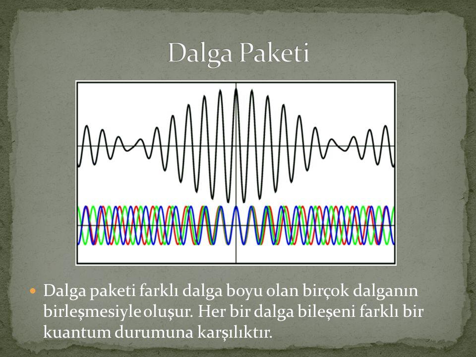  Dalga paketi farklı dalga boyu olan birçok dalganın birleşmesiyle oluşur.