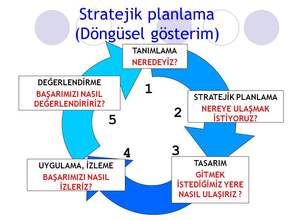  Strateji oluşturma ve yönlendirme  Misyon  Vizyon  Stratejiler  Politikalar  Amaçlar ve Hedefler  Stratejik uygulama  Sonuçların değerlendiri