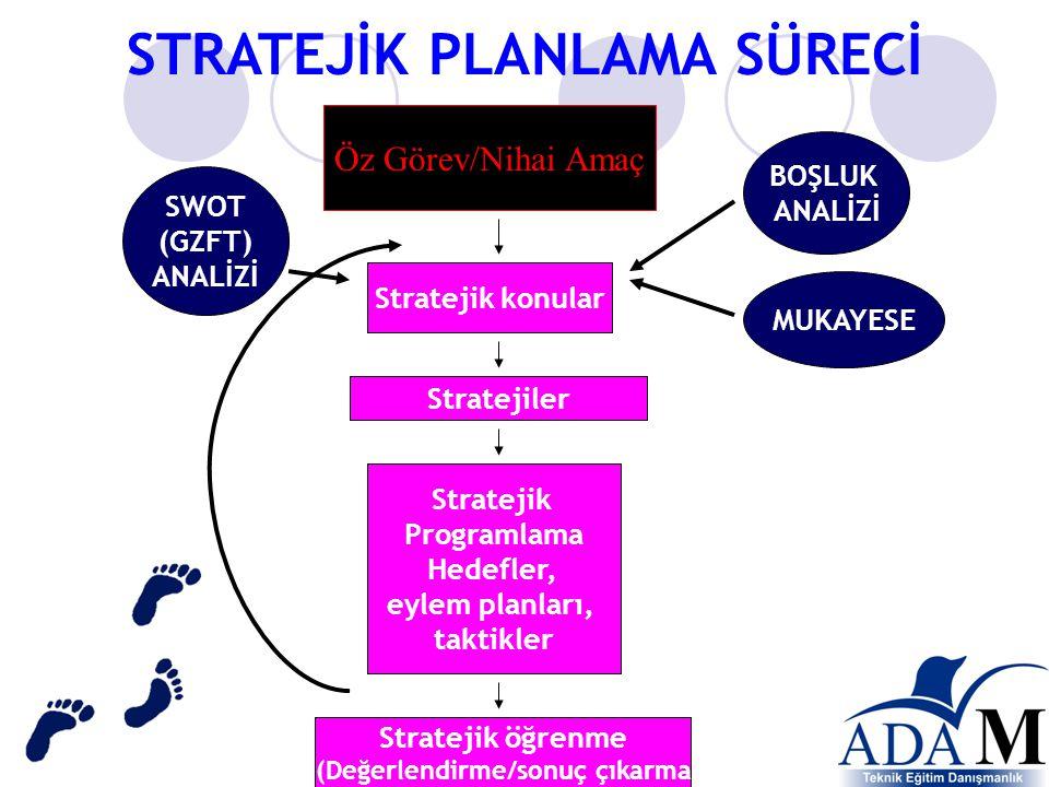 STRATEJİK PLANLAMA SÜRECİ Öz Görev/Nihai Amaç Stratejik konular Stratejik Programlama Hedefler, eylem planları, taktikler Stratejik öğrenme (Değerlendirme/sonuç çıkarma SWOT (GZFT) ANALİZİ BOŞLUK ANALİZİ Stratejiler MUKAYESE