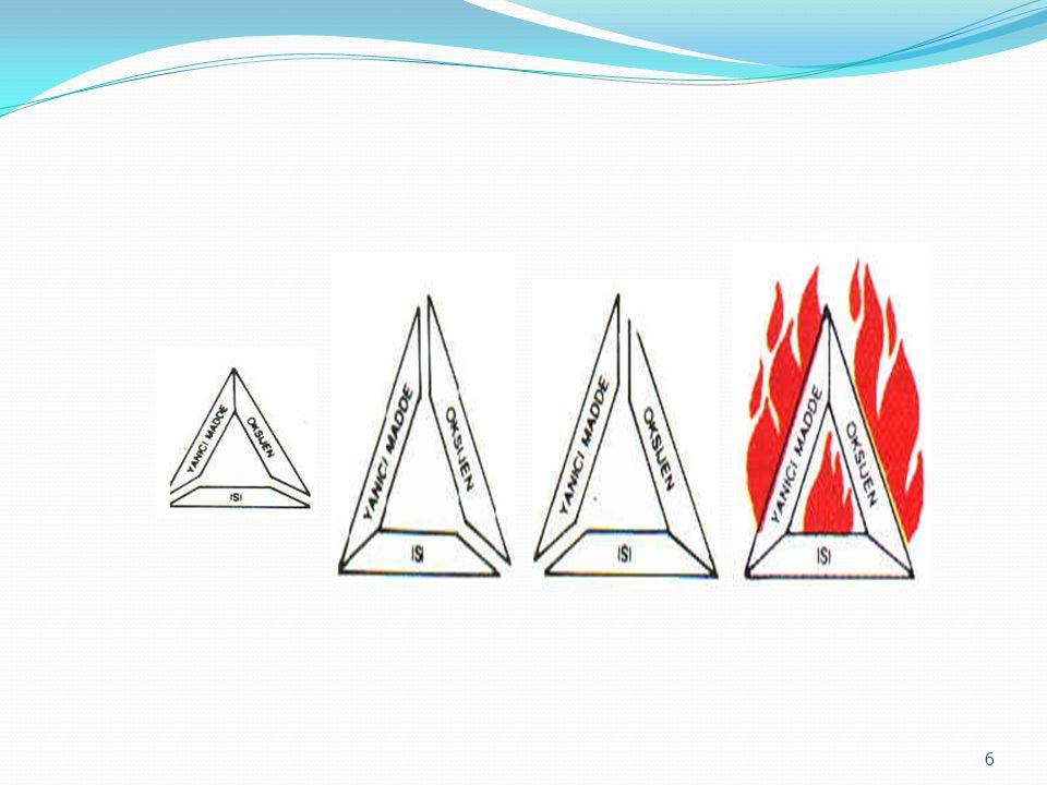 """Yanmanın olabilmesi için gerekli olan üç şarta genel olarak """"YANGIN ÜÇGENİ"""" adı verilir. 5"""