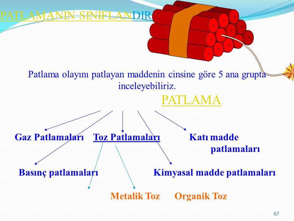PATLAMA 66 TANIMLAR: Patlama: İdeal karışımda tutuşan parlayıcı maddenin çok hızlı ve kontrol edilemeyen enerji açığa çıkarmasıdır. Patlama şiddeti ol