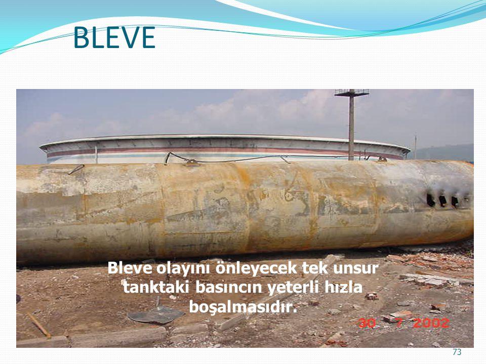 BLEVE 72 Tankın gaz kaçağı uygun bir yerden olur ve tutuşursa tank bir roket gibi uçarak hedefi belirsiz bir noktaya gider bazen havada patlayarak yan