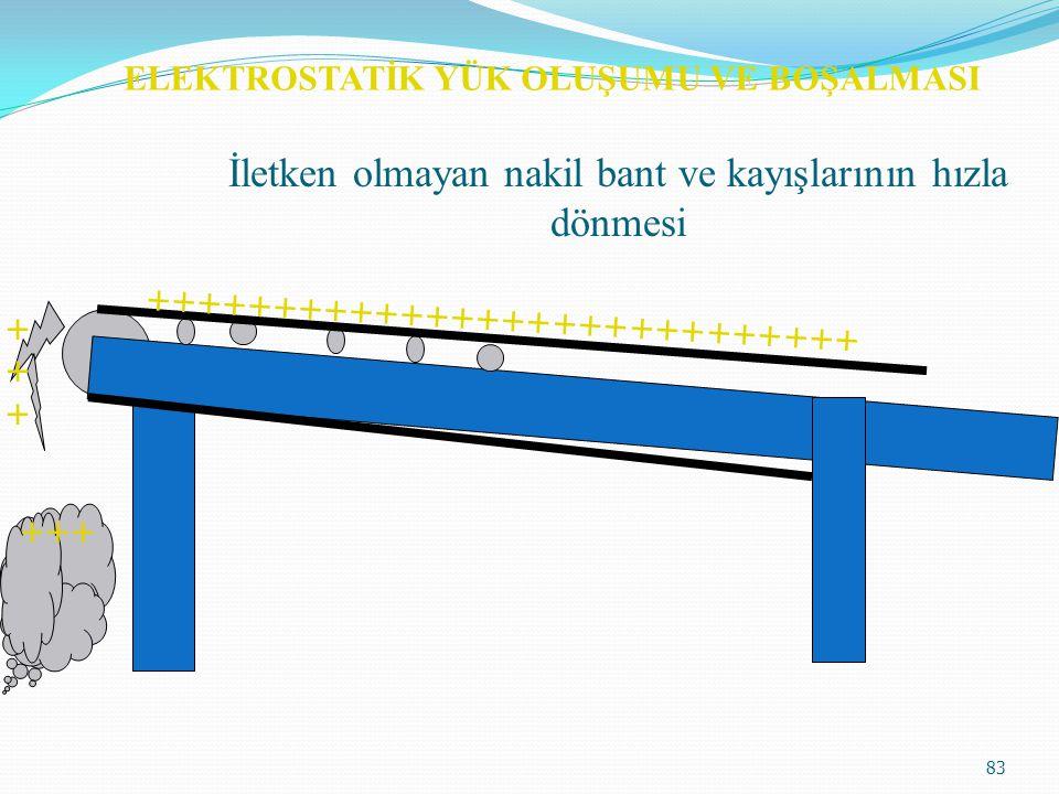 ELEKTROSTATİK YÜK OLUŞUMU VE BOŞALMASI 82  Toz malzemenin büyük kap veya silolara doldurulması, bu esnada statik yükle yüklenmiş toz yüzeyine iletken