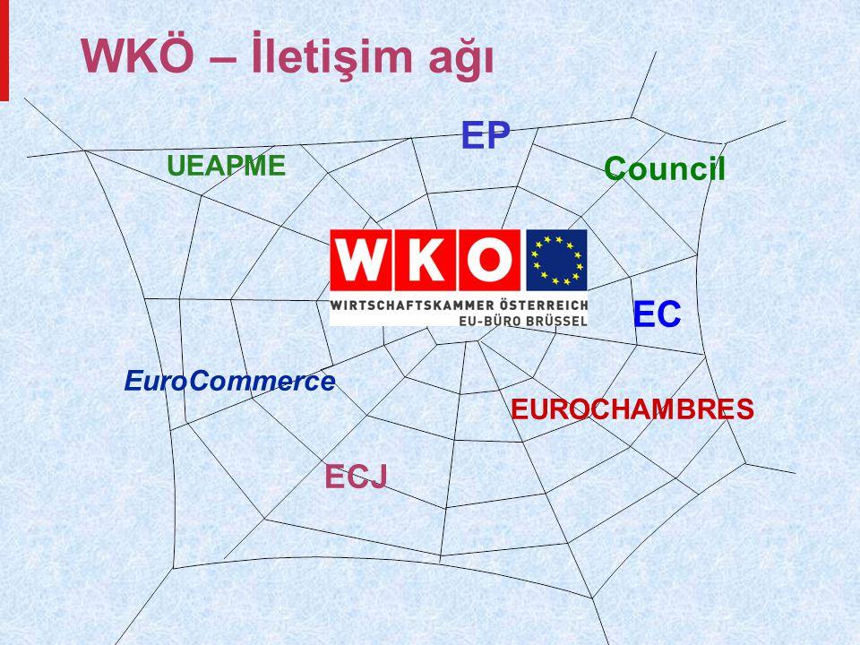 WKÖ – İletişim ağı EP Council EC ECJ UEAPME EuroCommerce EUROCHAMBRES