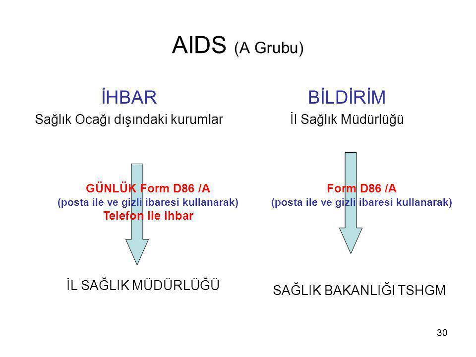 30 AIDS (A Grubu) İHBAR Sağlık Ocağı dışındaki kurumlar BİLDİRİM İl Sağlık Müdürlüğü İL SAĞLIK MÜDÜRLÜĞÜ GÜNLÜK Form D86 /A (posta ile ve gizli ibares
