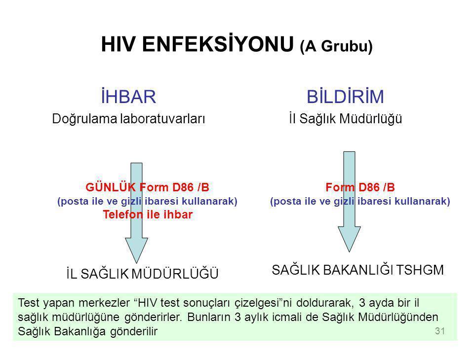 31 HIV ENFEKSİYONU (A Grubu) İHBAR Doğrulama laboratuvarları BİLDİRİM İl Sağlık Müdürlüğü İL SAĞLIK MÜDÜRLÜĞÜ GÜNLÜK Form D86 /B (posta ile ve gizli i