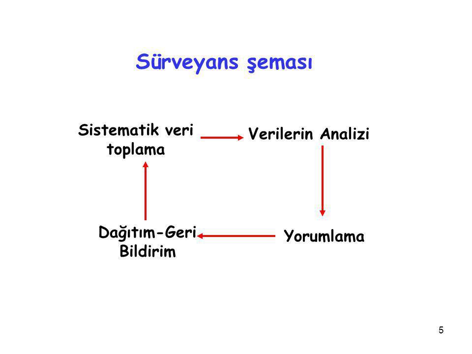 5 Sürveyans şeması Sistematik veri toplama Verilerin Analizi Yorumlama Dağıtım-Geri Bildirim