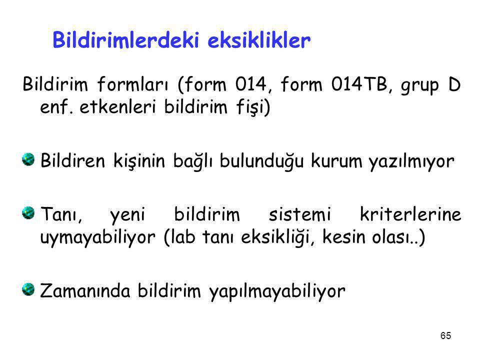 65 Bildirim formları (form 014, form 014TB, grup D enf. etkenleri bildirim fişi) Bildiren kişinin bağlı bulunduğu kurum yazılmıyor Tanı, yeni bildirim