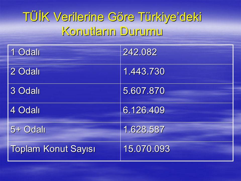 TÜİK Verilerine Göre Türkiye'deki Konutların Durumu 1 Odalı 242.082 2 Odalı 1.443.730 3 Odalı 5.607.870 4 Odalı 6.126.409 5+ Odalı 1.628.587 Toplam Ko