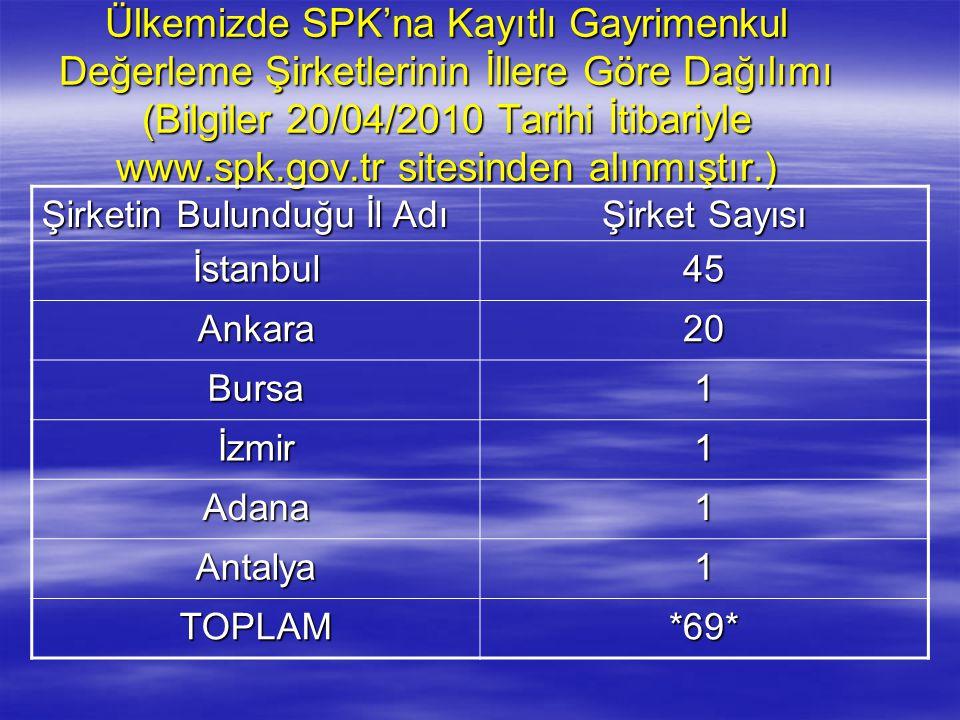 Ülkemizde SPK'na Kayıtlı Gayrimenkul Değerleme Şirketlerinin İllere Göre Dağılımı (Bilgiler 20/04/2010 Tarihi İtibariyle www.spk.gov.tr sitesinden alı