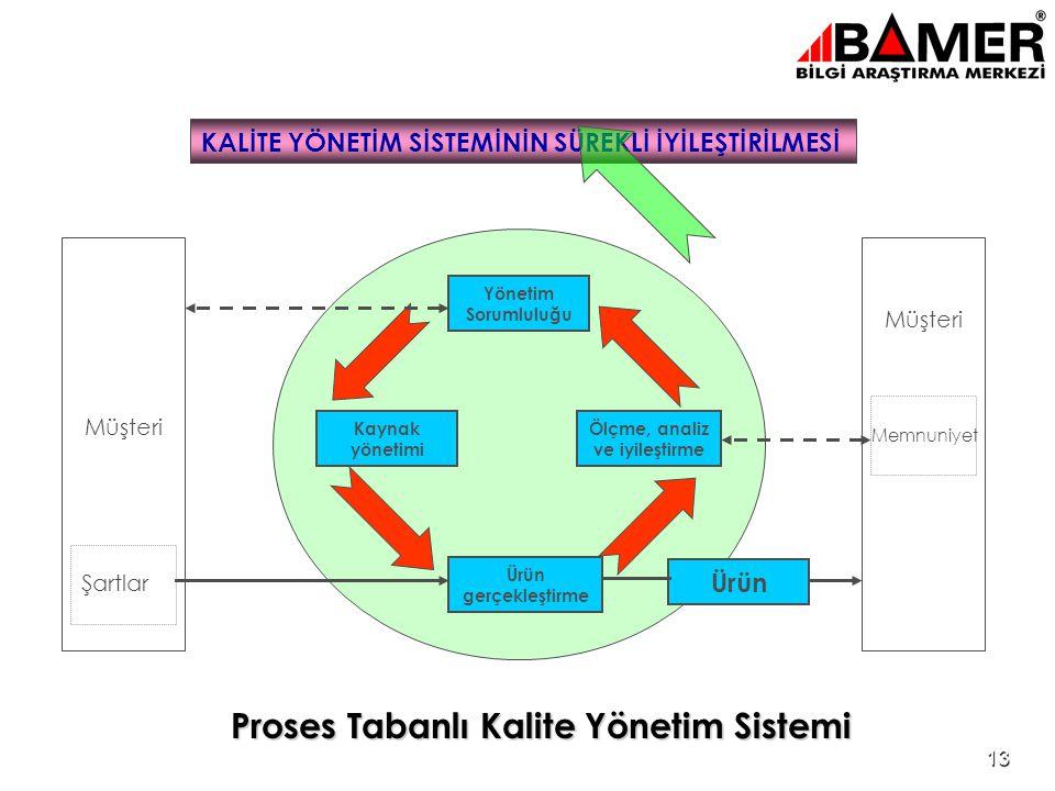 12 ISO 9001 : 2000 standardı 8 temel kalite yönetim prensibini esas alır •Müşteri odaklılık •Liderlik •Çalışanların katılımı •Proses yaklaşımı •Yöneti