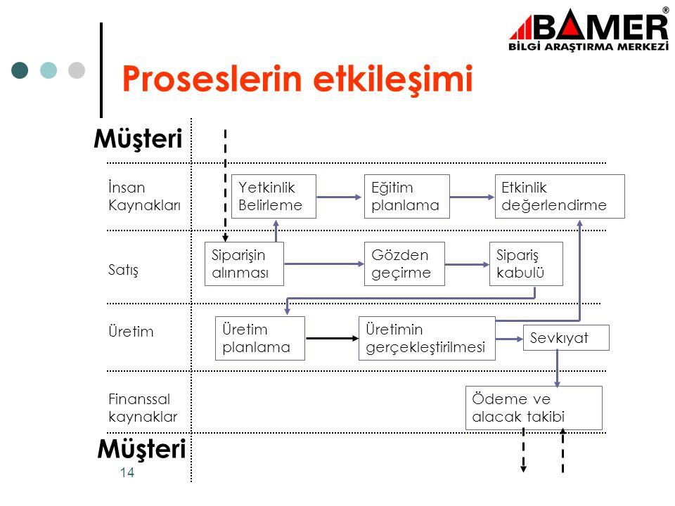 13 Proses Tabanlı Kalite Yönetim Sistemi Ürün gerçekleştirme Yönetim Sorumluluğu Kaynak yönetimi Ölçme, analiz ve iyileştirme Ürün KALİTE YÖNETİM SİST