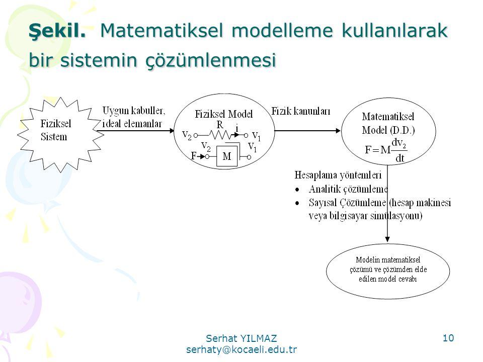 Serhat YILMAZ serhaty@kocaeli.edu.tr 10 Şekil. Matematiksel modelleme kullanılarak bir sistemin çözümlenmesi