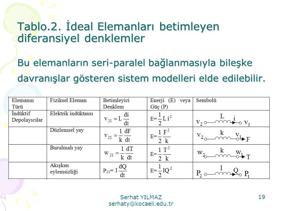 Serhat YILMAZ serhaty@kocaeli.edu.tr 19 Tablo.2. İdeal Elemanları betimleyen diferansiyel denklemler Bu elemanların seri-paralel bağlanmasıyla bileşke