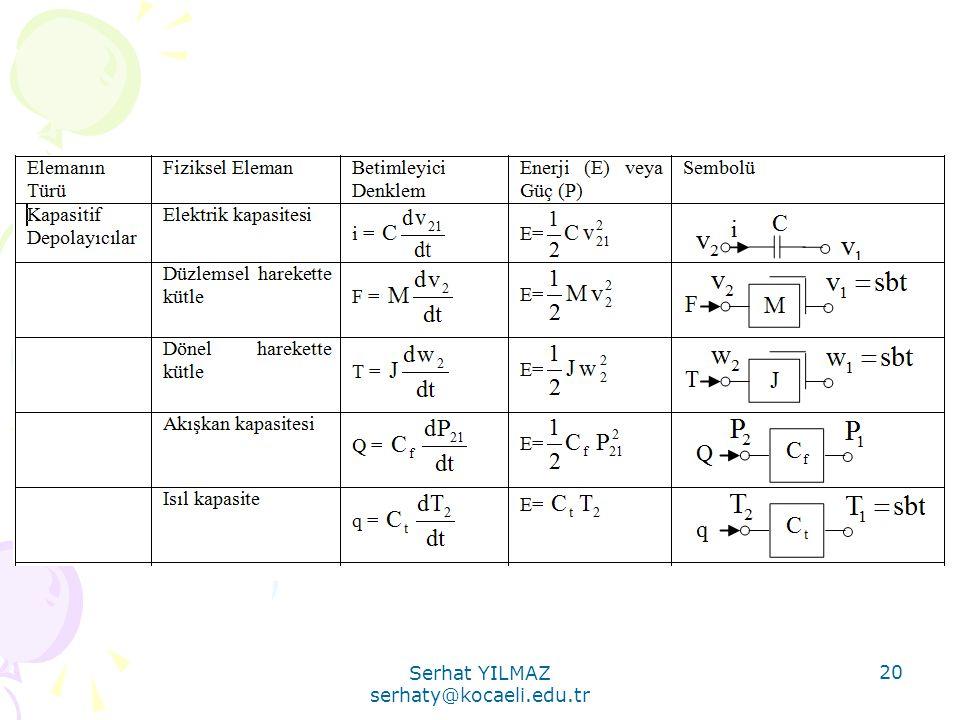 Serhat YILMAZ serhaty@kocaeli.edu.tr 20