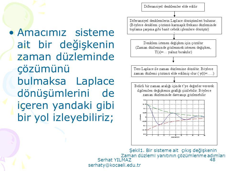 Serhat YILMAZ serhaty@kocaeli.edu.tr 48 •Amacımız sisteme ait bir değişkenin zaman düzleminde çözümünü bulmaksa Laplace dönüşümlerini de içeren yandak