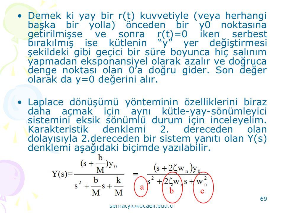 Serhat YILMAZ serhaty@kocaeli.edu.tr 69 •Demek ki yay bir r(t) kuvvetiyle (veya herhangi başka bir yolla) önceden bir y0 noktasına getirilmişse ve son