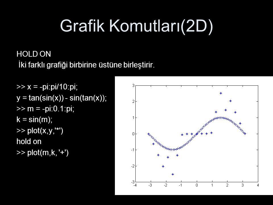 Grafik Komutları(2D) HOLD ON İki farklı grafiği birbirine üstüne birleştirir. >> x = -pi:pi/10:pi; y = tan(sin(x)) - sin(tan(x)); >> m = -pi:0.1:pi; k