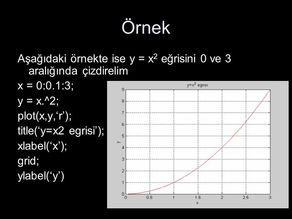 Örnek Aşağıdaki örnekte ise y = x 2 eğrisini 0 ve 3 aralığında çizdirelim x = 0:0.1:3; y = x.^2; plot(x,y,'r'); title('y=x2 egrisi'); xlabel('x'); gri