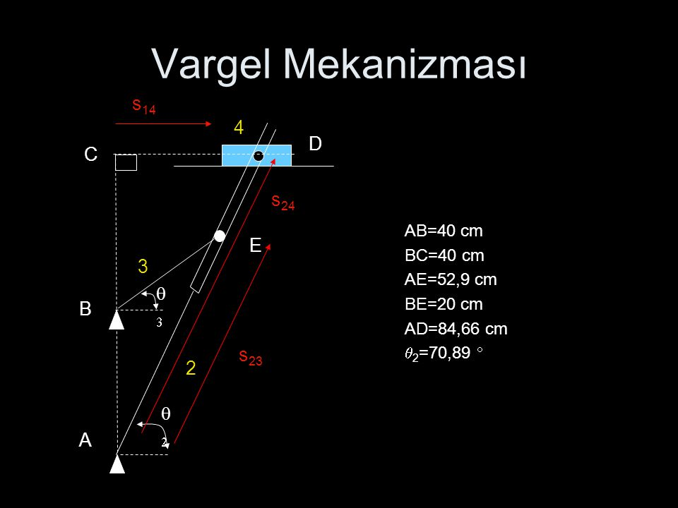 Vargel Mekanizması AB=40 cm BC=40 cm AE=52,9 cm BE=20 cm AD=84,66 cm  2 =70,89   A s 23  B C D E 3 2 4 s 14 s 24