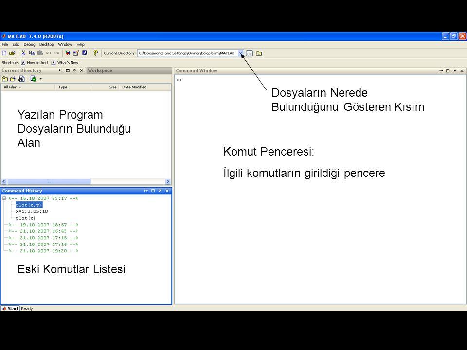 Komut Penceresi: İlgili komutların girildiği pencere Yazılan Program Dosyaların Bulunduğu Alan Eski Komutlar Listesi Dosyaların Nerede Bulunduğunu Gös
