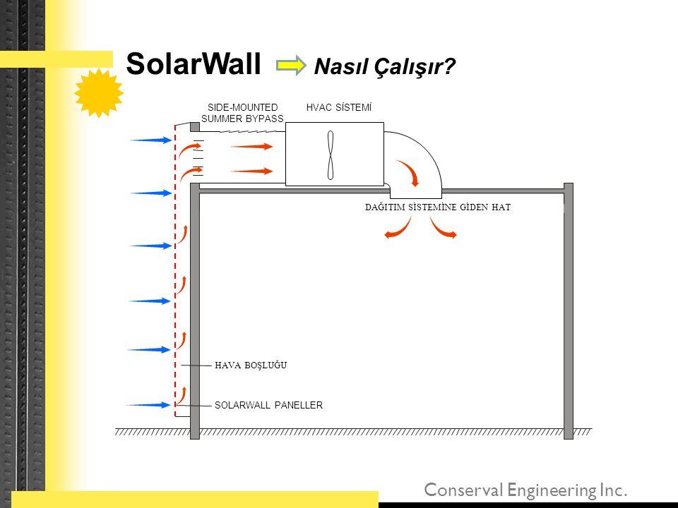 Conserval Engineering Inc. SOLARWALL PANELLER HAVA BOŞLUĞU DAĞITIM SİSTEMİNE GİDEN HAT SIDE-MOUNTED SUMMER BYPASS HVAC SİSTEMİ SolarWall Nasıl Çalışır