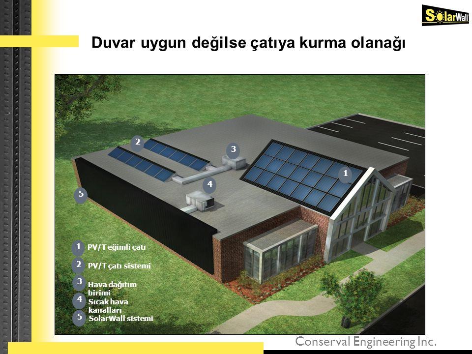 Conserval Engineering Inc. Duvar uygun değilse çatıya kurma olanağı 2 PV/T eğimli çatı PV/T çatı sistemi Hava dağıtım birimi Sıcak hava kanalları Sola