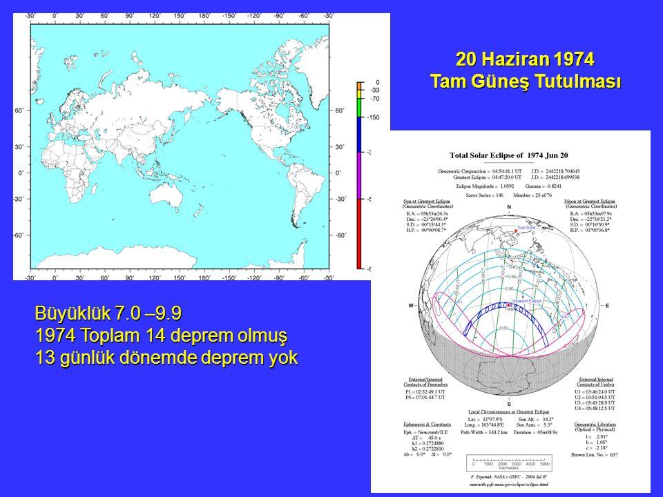 20 Haziran 1974 Tam Güneş Tutulması Büyüklük 7.0 –9.9 1974 Toplam 14 deprem olmuş 13 günlük dönemde deprem yok