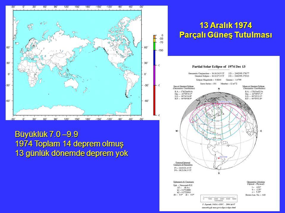 13 Aralık 1974 Parçalı Güneş Tutulması Büyüklük 7.0 –9.9 1974 Toplam 14 deprem olmuş 13 günlük dönemde deprem yok