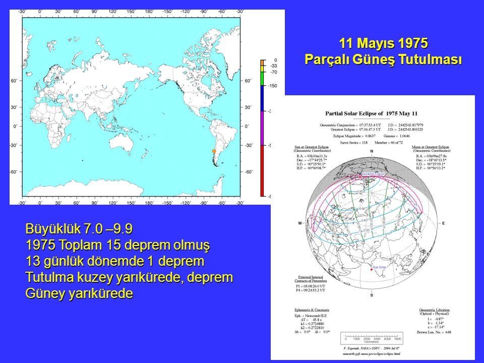 11 Mayıs 1975 Parçalı Güneş Tutulması Büyüklük 7.0 –9.9 1975 Toplam 15 deprem olmuş 13 günlük dönemde 1 deprem Tutulma kuzey yarıkürede, deprem Güney yarıkürede