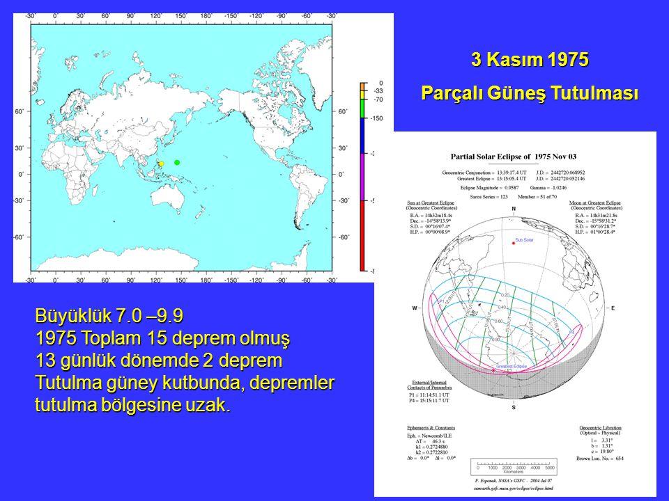 3 Kasım 1975 Parçalı Güneş Tutulması Büyüklük 7.0 –9.9 1975 Toplam 15 deprem olmuş 13 günlük dönemde 2 deprem Tutulma güney kutbunda, depremler tutulma bölgesine uzak.