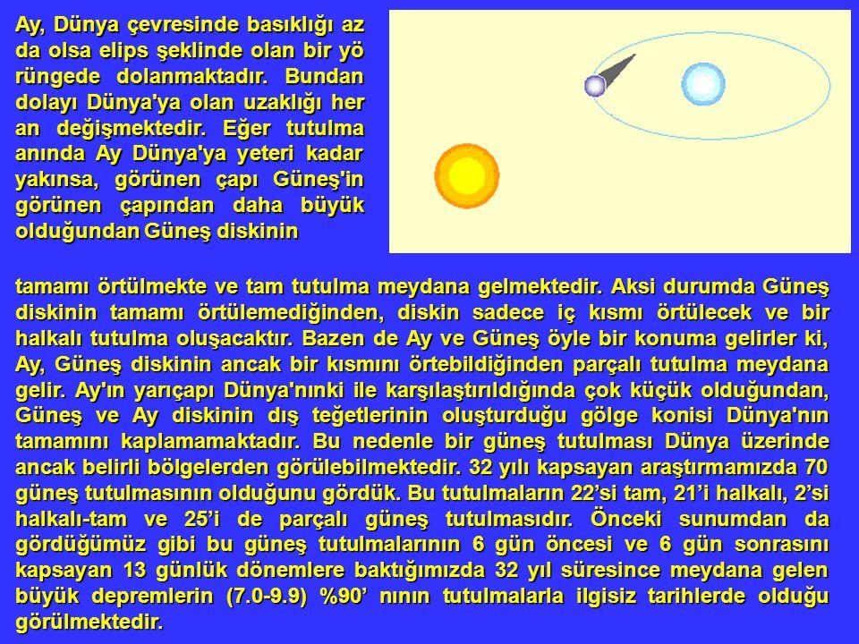 Ay, Dünya çevresinde basıklığı az da olsa elips şeklinde olan bir yö rüngede dolanmaktadır. Bundan dolayı Dünya'ya olan uzaklığı her an değişmektedir.