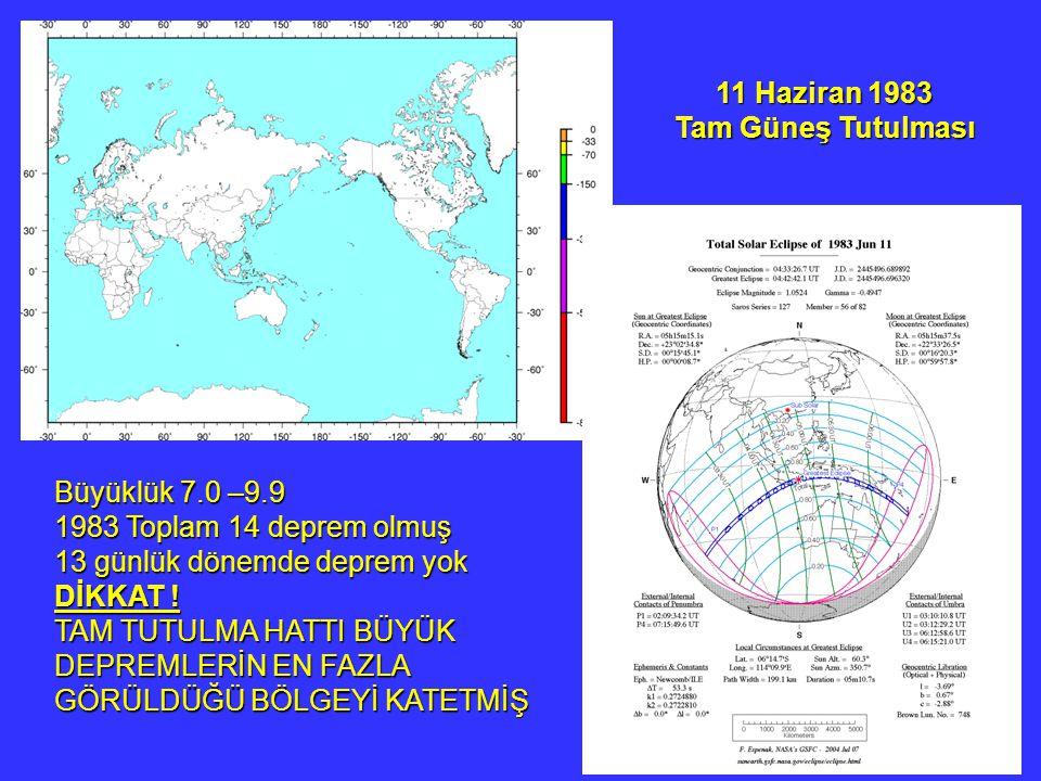 11 Haziran 1983 Tam Güneş Tutulması Büyüklük 7.0 –9.9 1983 Toplam 14 deprem olmuş 13 günlük dönemde deprem yok DİKKAT ! TAM TUTULMA HATTI BÜYÜK DEPREM