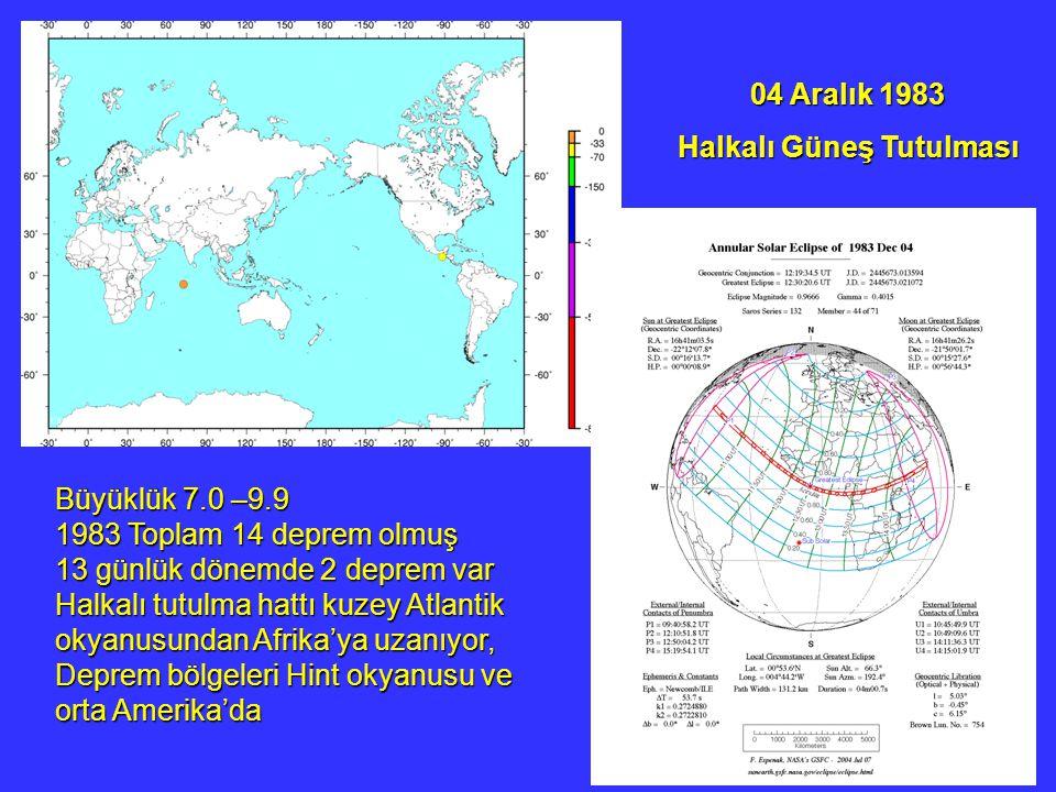 04 Aralık 1983 Halkalı Güneş Tutulması Büyüklük 7.0 –9.9 1983 Toplam 14 deprem olmuş 13 günlük dönemde 2 deprem var Halkalı tutulma hattı kuzey Atlantik okyanusundan Afrika'ya uzanıyor, Deprem bölgeleri Hint okyanusu ve orta Amerika'da
