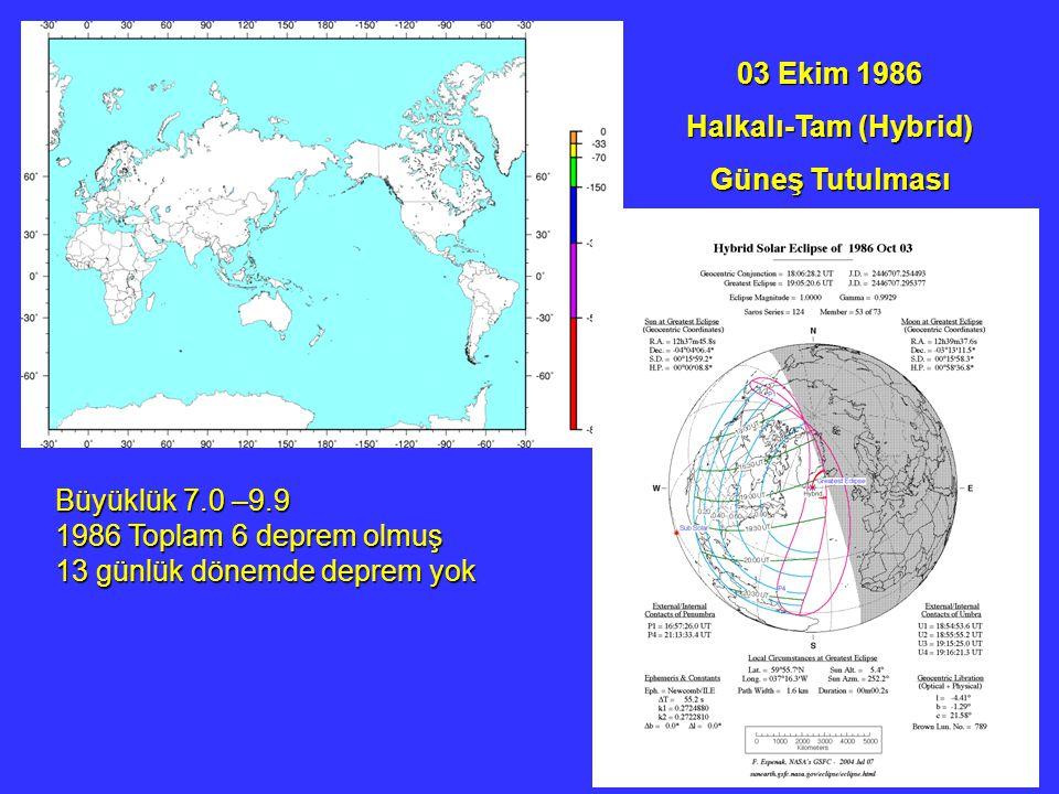 03 Ekim 1986 Halkalı-Tam (Hybrid) Güneş Tutulması Büyüklük 7.0 –9.9 1986 Toplam 6 deprem olmuş 13 günlük dönemde deprem yok