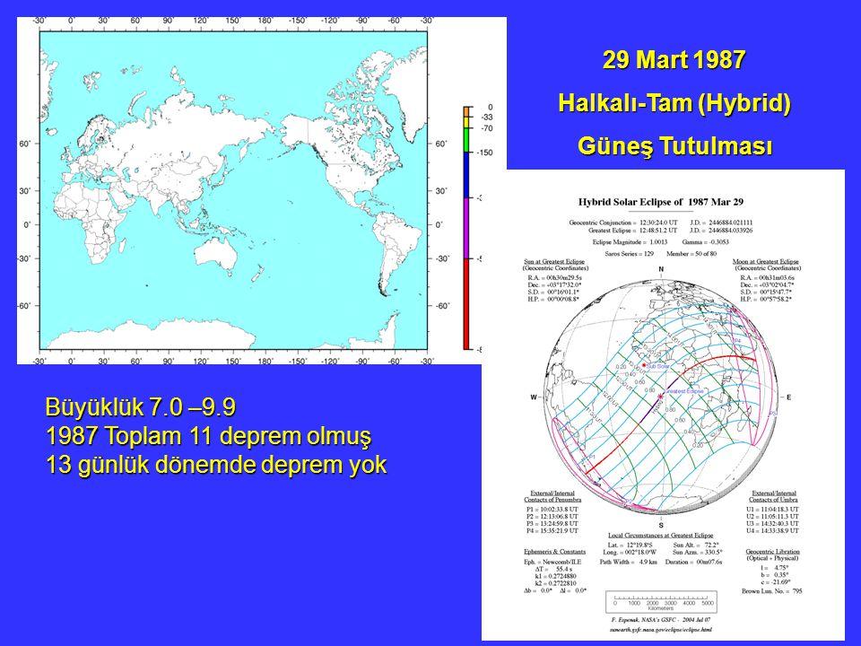 29 Mart 1987 Halkalı-Tam (Hybrid) Güneş Tutulması Büyüklük 7.0 –9.9 1987 Toplam 11 deprem olmuş 13 günlük dönemde deprem yok