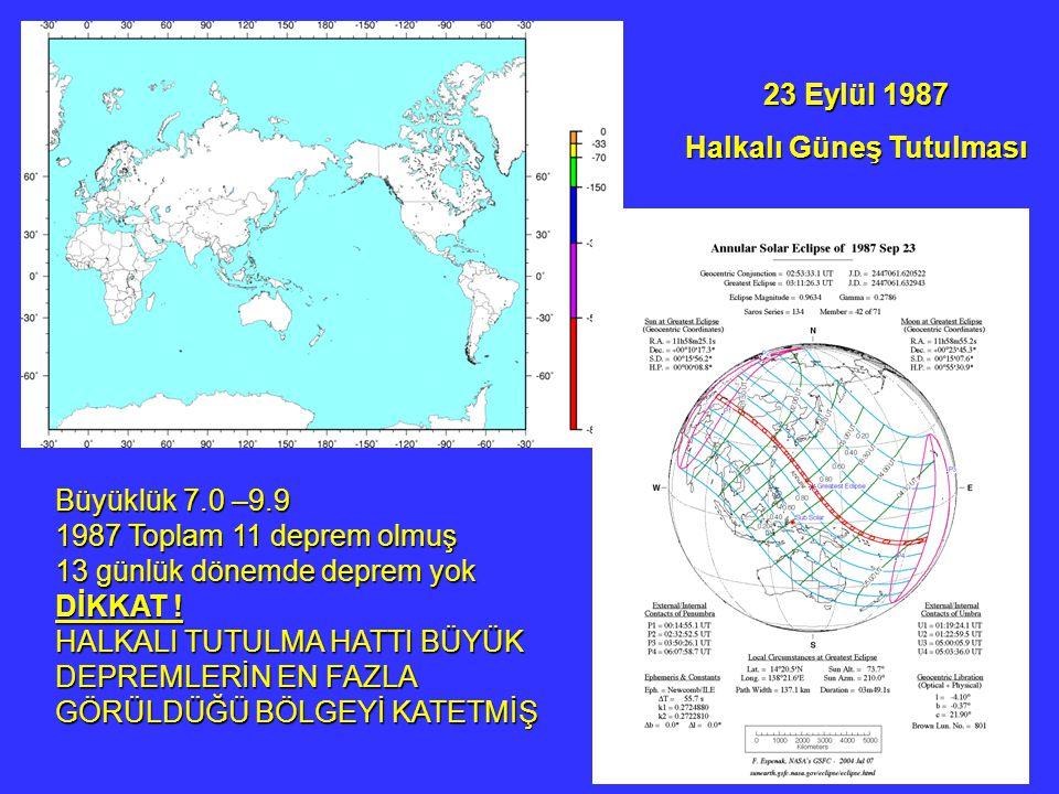 23 Eylül 1987 Halkalı Güneş Tutulması Büyüklük 7.0 –9.9 1987 Toplam 11 deprem olmuş 13 günlük dönemde deprem yok DİKKAT ! HALKALI TUTULMA HATTI BÜYÜK