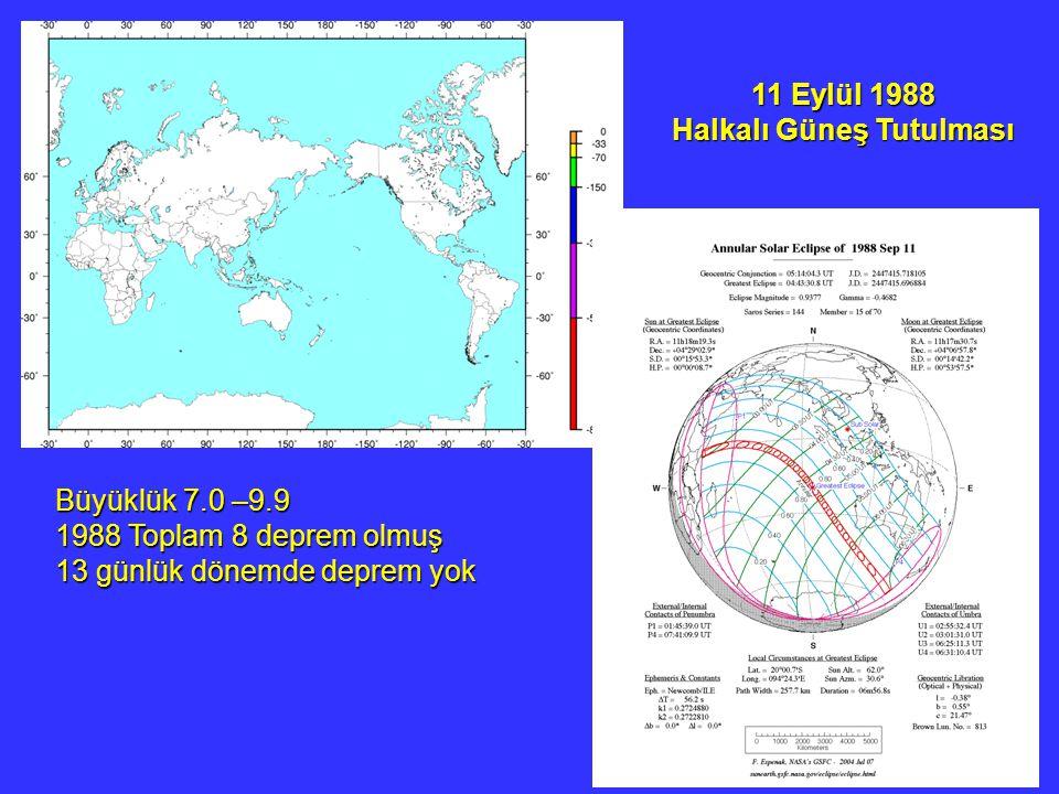 11 Eylül 1988 Halkalı Güneş Tutulması Büyüklük 7.0 –9.9 1988 Toplam 8 deprem olmuş 13 günlük dönemde deprem yok