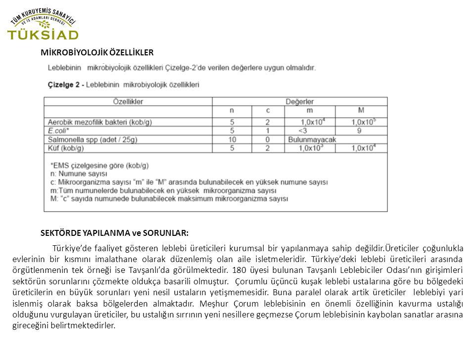 MİKROBİYOLOJİK ÖZELLİKLER SEKTÖRDE YAPILANMA ve SORUNLAR: Türkiye'de faaliyet gösteren leblebi üreticileri kurumsal bir yapılanmaya sahip değildir.Üre