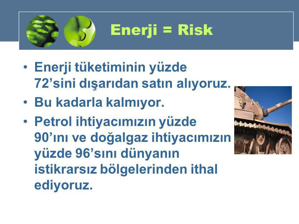 Enerji = Risk •Enerji tüketiminin yüzde 72'sini dışarıdan satın alıyoruz. •Bu kadarla kalmıyor. •Petrol ihtiyacımızın yüzde 90'ını ve doğalgaz ihtiyac