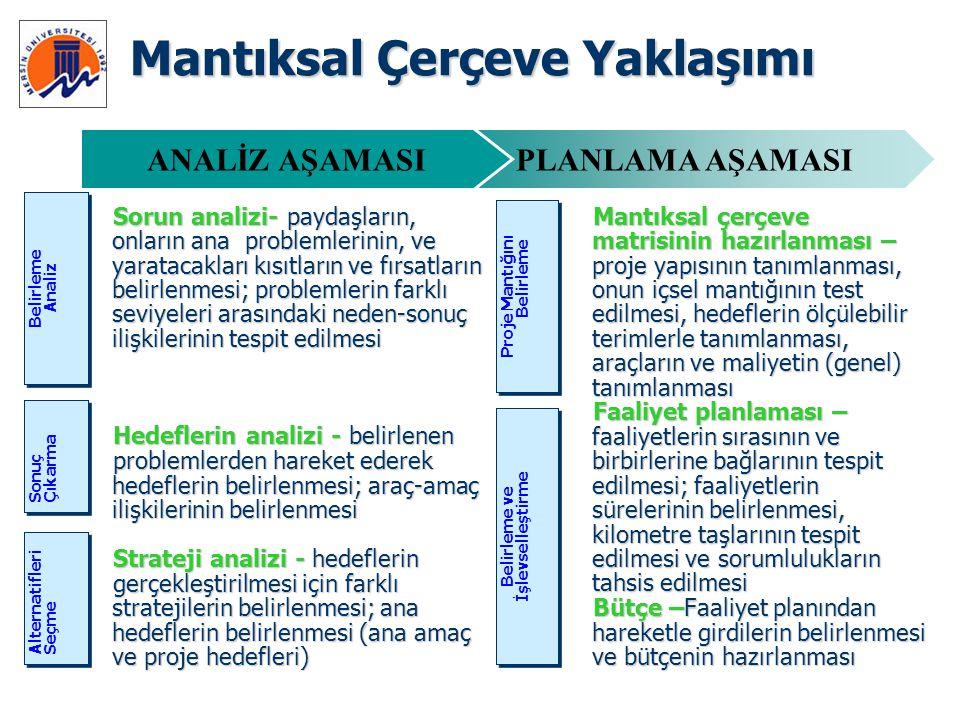Mantıksal çerçeve matrisinin hazırlanması – proje yapısının tanımlanması, onun içsel mantığının test edilmesi, hedeflerin ölçülebilir terimlerle tanım