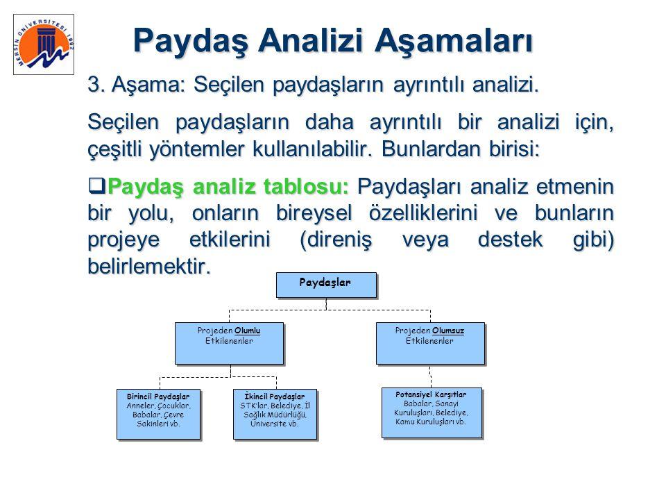 Paydaş Analizi Aşamaları 3. Aşama: Seçilen paydaşların ayrıntılı analizi. Seçilen paydaşların daha ayrıntılı bir analizi için, çeşitli yöntemler kulla
