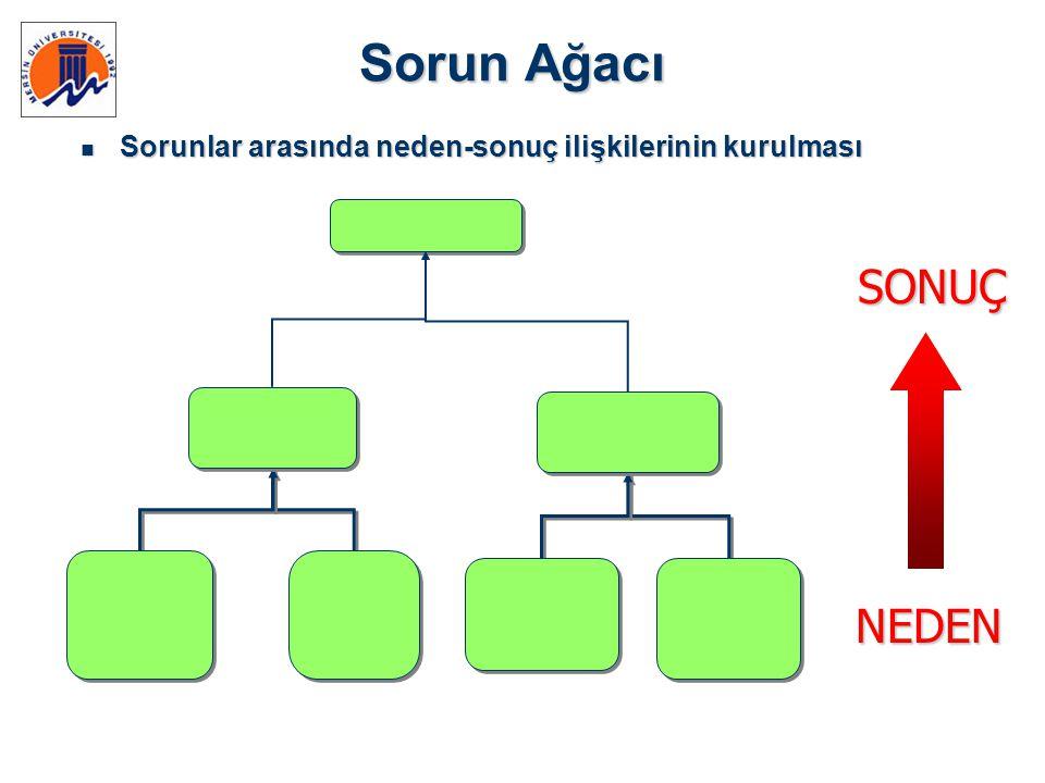 Sorun Ağacı  Sorunlar arasında neden-sonuç ilişkilerinin kurulması NEDEN SONUÇ SONUÇ
