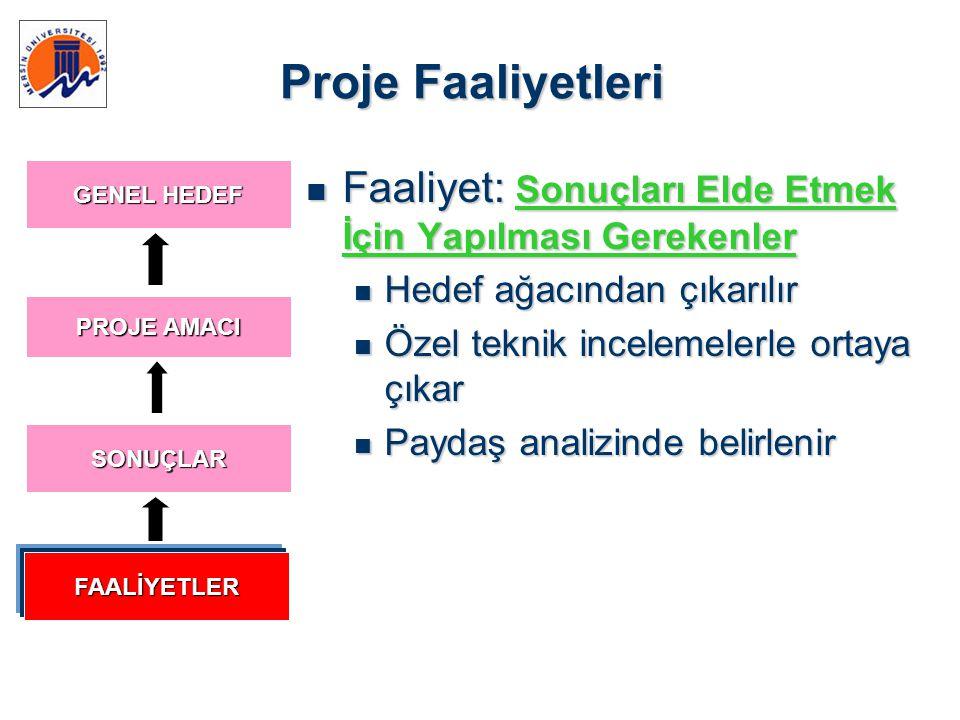 Proje Faaliyetleri  Faaliyet: Sonuçları Elde Etmek İçin Yapılması Gerekenler  Hedef ağacından çıkarılır  Özel teknik incelemelerle ortaya çıkar  P