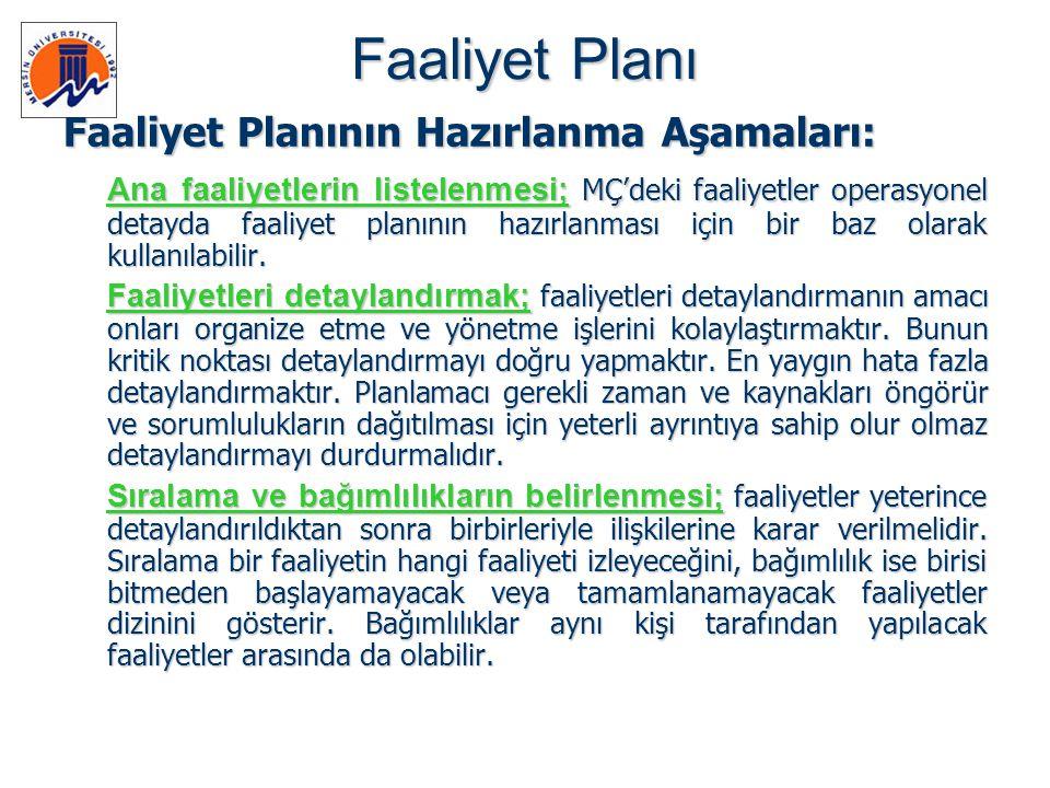 Faaliyet Planı Faaliyet Planının Hazırlanma Aşamaları: Ana faaliyetlerin listelenmesi; MÇ'deki faaliyetler operasyonel detayda faaliyet planının hazır